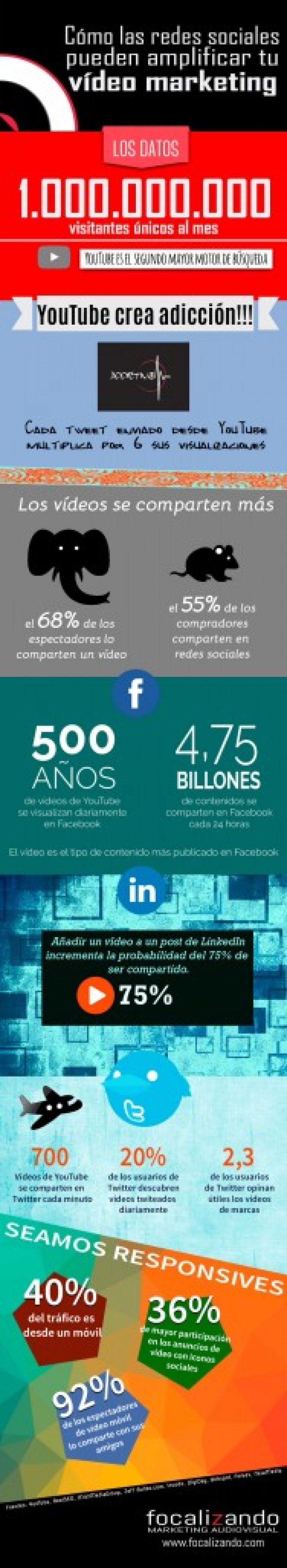 infografia-videomarketing-focalizando